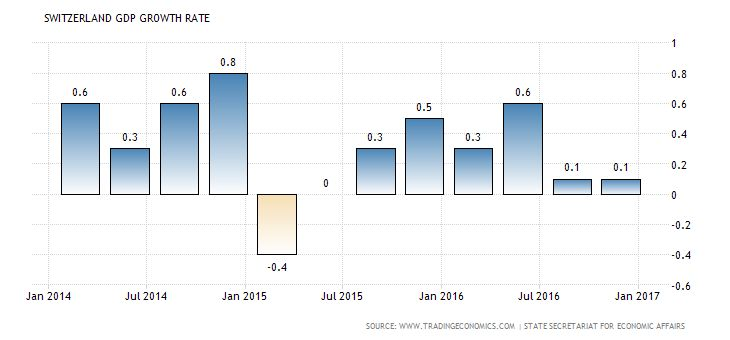 Swiss GDP rose less than expected in 4Q 2016 Buz Investors Swiss GDP rose Switzerland's economy advanced 0.1 percent on quarter in the three months to December of 2016, the same pace as in the previous period and missing markets estimates of a 0.5 percent expansion. Household consumption was the main driver of growth while fixed investment fell. Year-on-year, the economy grew by 0.6 percent, slowing sharply from an upwardly revised 1.4 percent expansion in the September quarter and below…