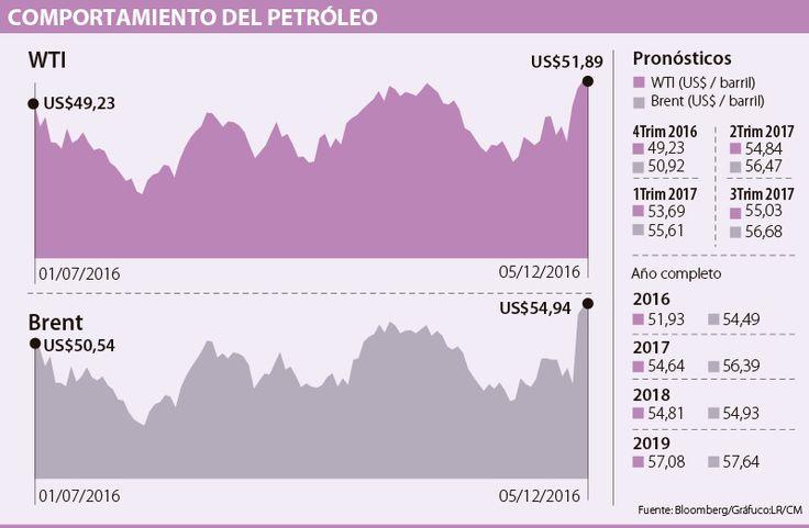 Petroleras, a hacer sus cuentas con un barril de US$56 para el próximo año