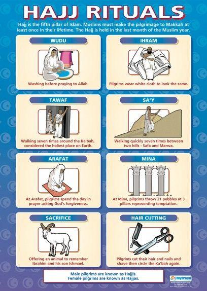Hajj Rituals Poster