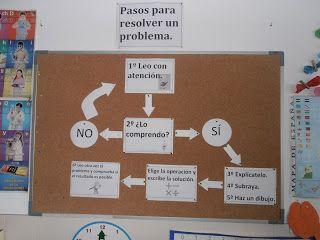 CdP: Pasos para resolver los problemas de Matemáticas.