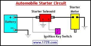"""Résultat de recherche d'images pour """"automobile starter motor working principle"""""""