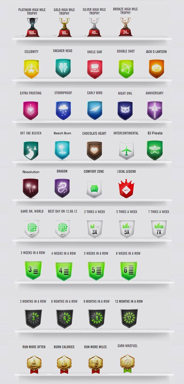 How To Nike: Nike+ Trophies Collection, for those who become addicted to collect trophies