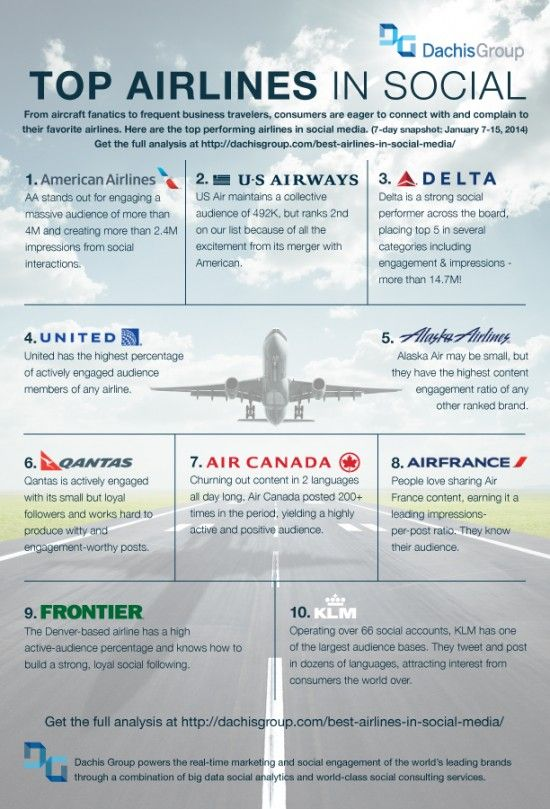 66 best tourism marketing insights images on pinterest tourism top airlines in social media fandeluxe Image collections