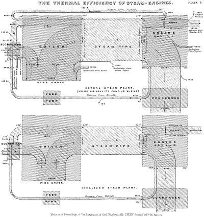 Sankey diagram - Wikipedia, the free encyclopedia