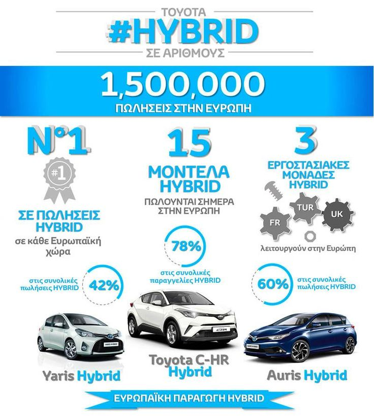 Υβριδική τεχνολογία: Ανακαλύψτε τι σημαίνει Toyota Hybrid στην Toyota Πόδας