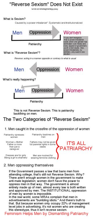 "there is no such thing as ""reverse sexism."" same goes for race/racism. not enjoying your white privilege in one specific situation does not mean you are being oppressed and you sure as hell aren't experiencing ""reverse racism."""