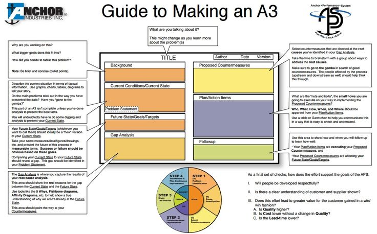 Guide to making an a3 lean six sigma bord pinterest for A3 process improvement template