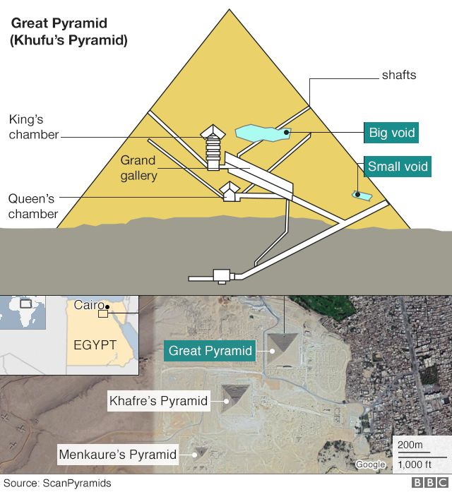 'Big void' identified in Khufu's Great Pyramid at Giza The mysteries of the pyramids have deepened with the discovery of what appears to be a giant void within the Khufu, or Cheops, monument in Egypt. It is not known why the cavity exists or indeed if it