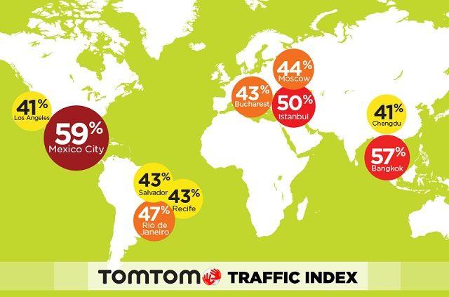 Cidade do México é a Cidade Mais Congestionada do mundo, segundo índice da TomTom