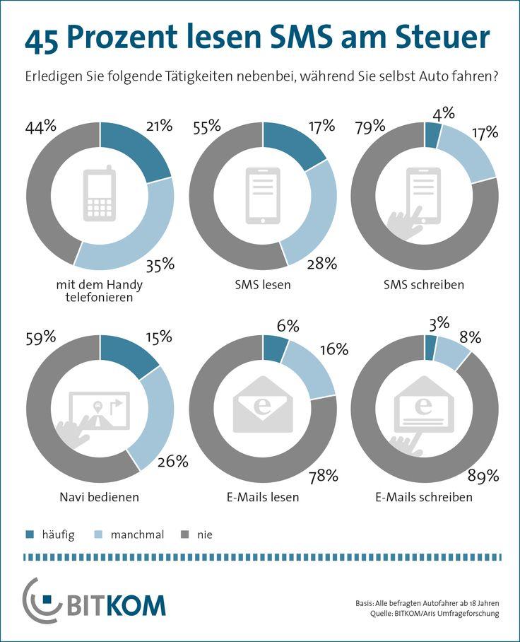 Das Bedürfnis nach Kommunikation über Handy und Internet während der Fahrt ist groß: Laut Umfrage telefoniert mehr als jeder zweite Autofahrer (56 Prozent) mit dem Handy, wenn er am Steuer sitzt – jeder fünfte (21 Prozent) sogar häufig. Überraschend viele Autofahrer nutzen während der Fahrt Kurznachrichten: Fast jeder zweite (45 Prozent) liest SMS, immerhin jeder fünfte (21 Prozent) schreibt solche Meldungen. Ähnliche viele (22 Prozent) lesen E-Mails während der Fahrt.