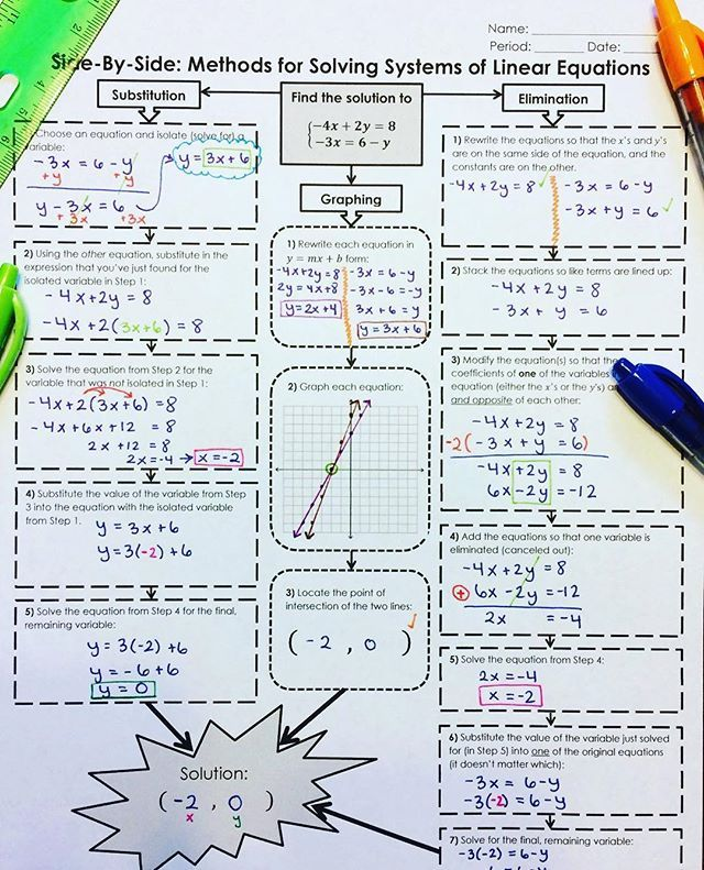 solving systems of linear equations Algebra activities