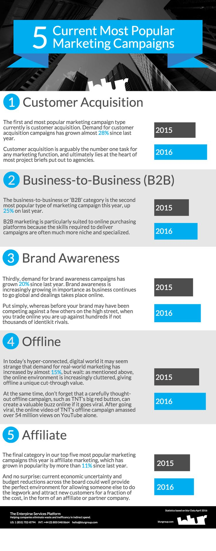 The 'Top 5' current most popular types of #marketing campaign. To read the original blog simply click the infographic.