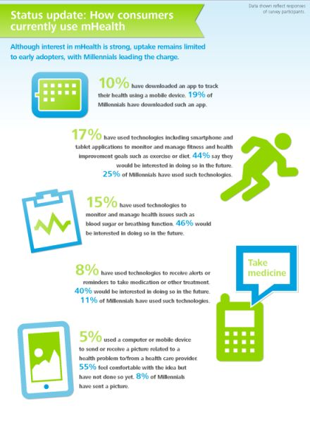 How consumers are engaging with #mHealth. #infographic. www.BettrLife.com