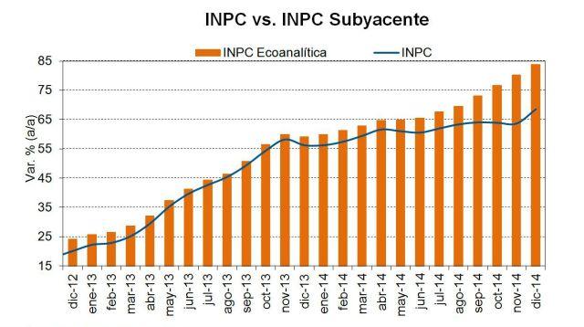 La verdad sobre las cifras de inflación en Venezuela; por Asdrúbal Oliveros y Gabriel Villamizar
