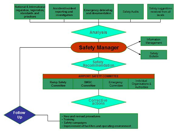 25+ melhores ideias de Safety management system no Pinterest - safety program