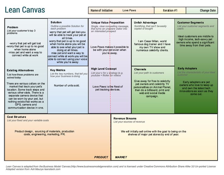 Free Lean Canvas Template Lean canvas, Lean startup