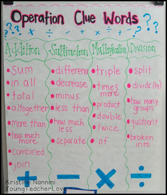 Math operation clue words anchor chart! Very helpful with word problems. Young Teacher Love Blog