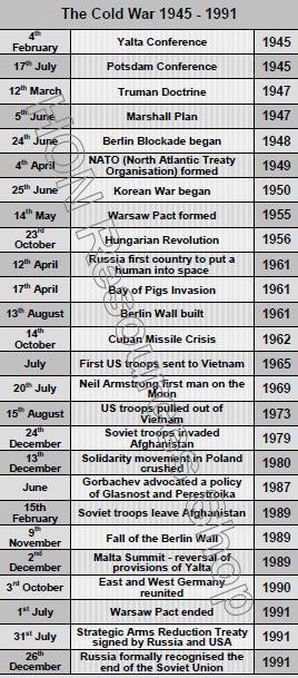 History in politics