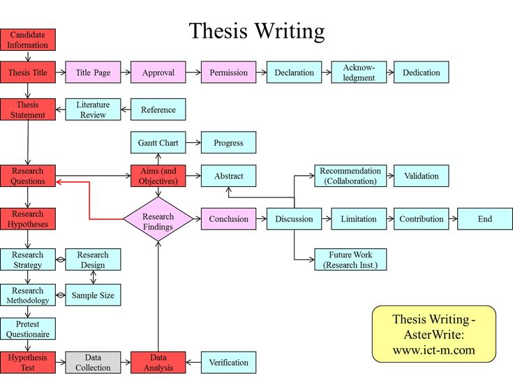 When do you write a thesis