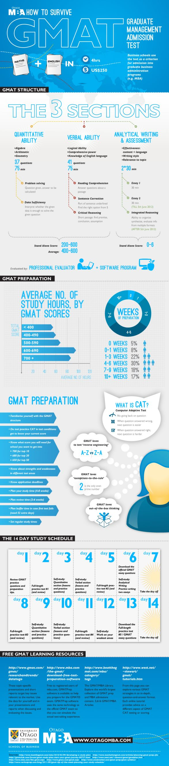 Tips and free resources to beat the GMAT!