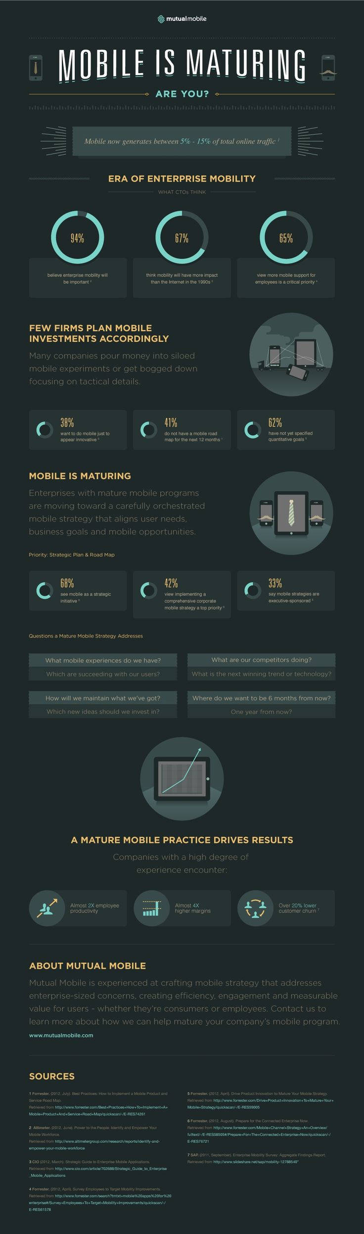 Mobile - Mobile Is Maturing [Infographic] : MarketingProfs Article