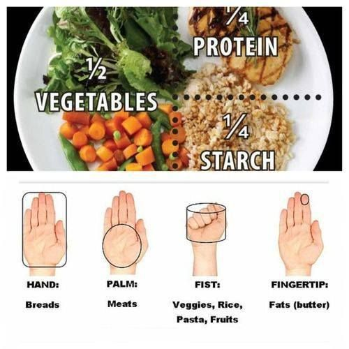 Having trouble deciding on how much a portion size is?  This is a great example chart!