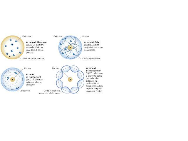 GENIO Italiano Giuseppe Cotellessa: Analisi critica del modello atomico di Bohr sulla ...