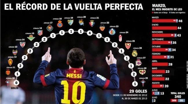 Messi Sinonimo de constancia - http://wp.me/p1Fthb-ck Gran post