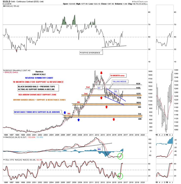 http://www.semmo.net/live/commodity-price-indices/real-time-gold-price-live-technical-chart.html #gold #silver