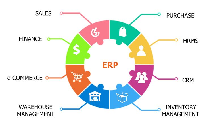 Incorporates all features of a business operation including manufacturing, inventory control, product planning, sales and marketing, distribution, finance, HR and accounting. We can also offer customised solutions for the industry the #ERP has to be set up in.