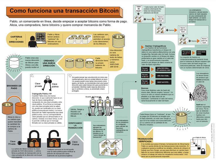 Cómo funciona el Bitcoin (en español). La divisa digital que esta cambiando Internet.