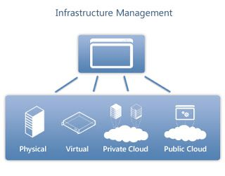 Mukti Blog: Top 9 Cloud Infrastruktur dan Manajemen