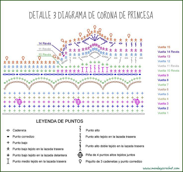 Detalle en Diagrama de Corona de princesa de crochet