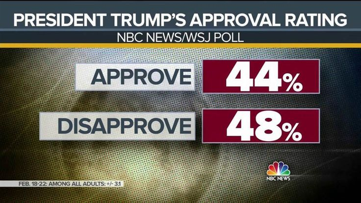 Trump's Approval Falls Into Negative Territory