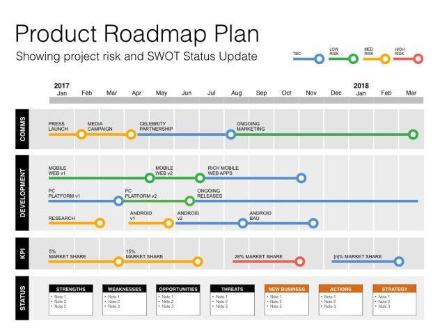 25 Project Roadmap Template In 2020 Agile Project Management