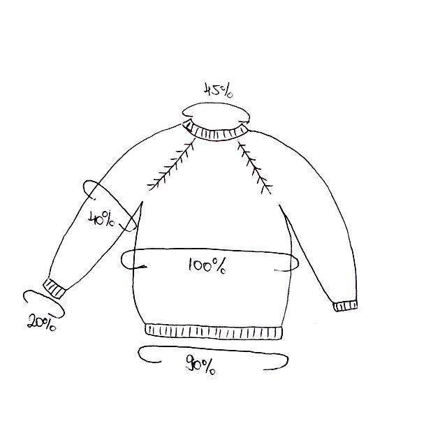 Cum sa faci puloverul perfect cu metoda procentelor a lui Elizabeth Zimmermann | Fire de Poveste