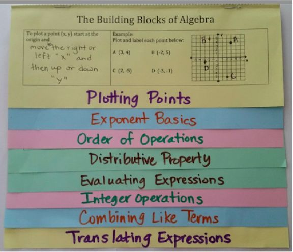 Building Blocks of Algebra Foldable: Great for Review the first week of Algebra 1