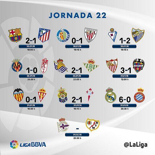 Liga BBVA (Jornada 22): Resultados