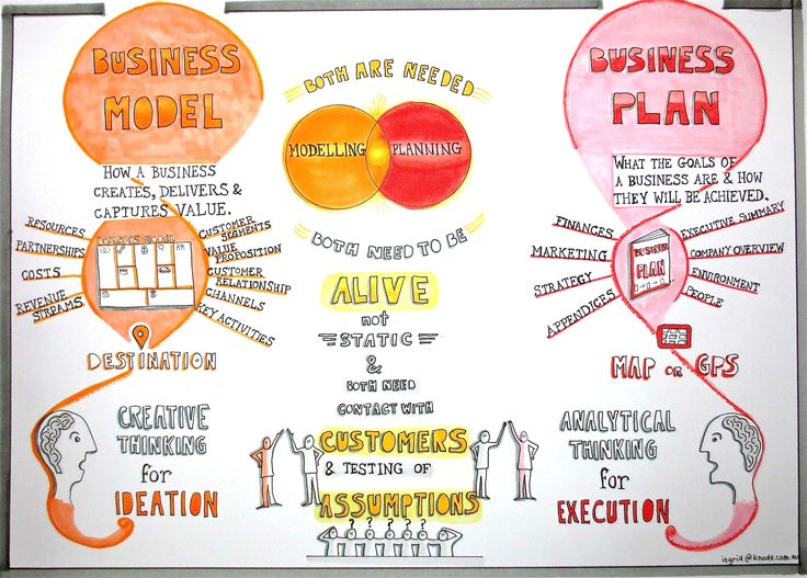The difference between a business model and a business plan by Ingrid Burkett www.knode.com.au