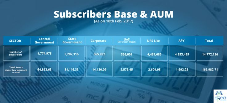 Subscribers base as well as AUM as on 18th Feb., 2017