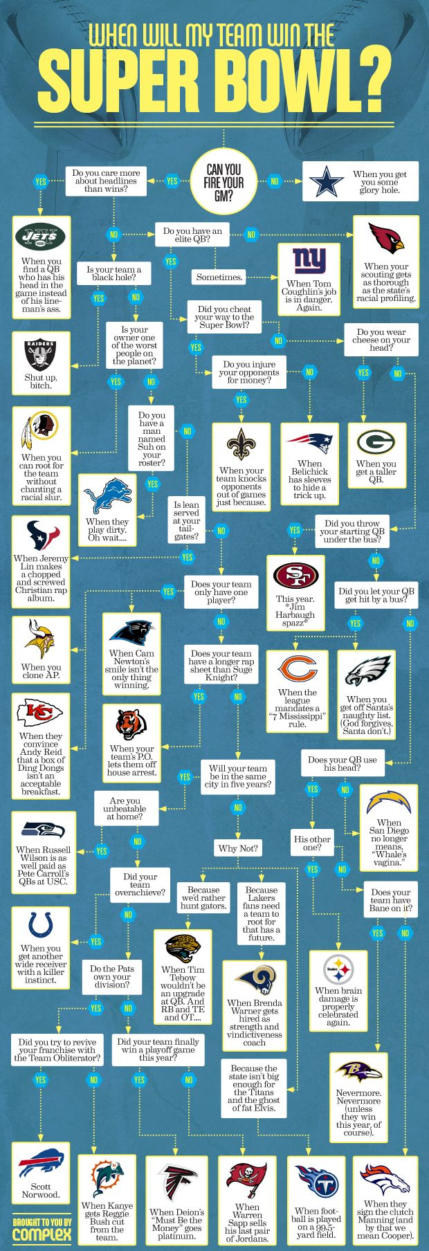 NFL Flowchart: When Will My Team Win the Super Bowl?
