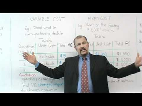 This video explains how to calculate variable and fixed costs for a product. This extra lesson was useful to me because I was struggling with determining what was a variable or a fixed cost and the idea of per unit and total cost. Knowing the difference and how to calculate them is important to make managerial decisions.