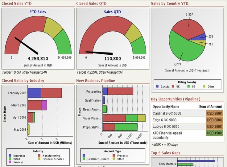 Download Free Excel Dashboard Templates! Collection Of Hand Picked