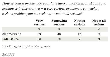 Descrimination against gay and lesbien