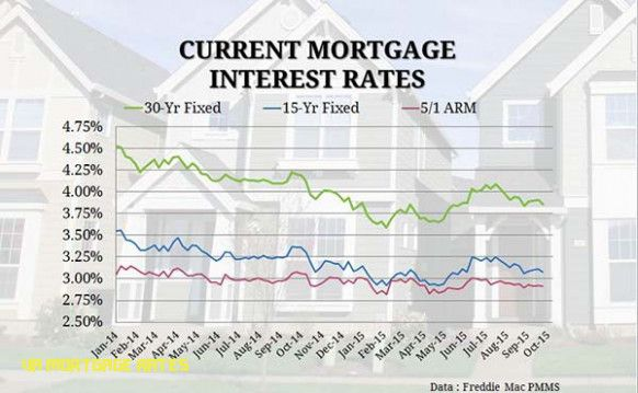 Simple Guidance For You In Va Mortgage Rates Va Mortgage Rates Https Ift Tt 2zfnflc Mortgage Interest Rates Mortgage Interest Mortgage