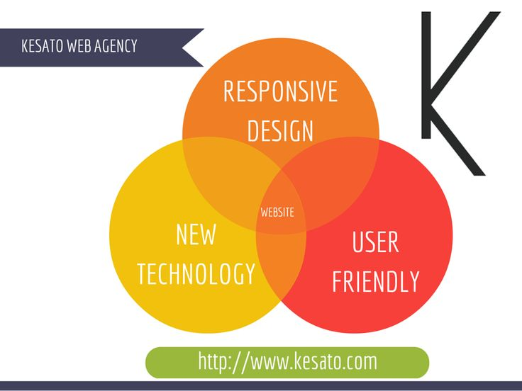 Responsive Design - New Technology - User Friendly - Perfection for your bussiness promotion. KESATO Web Agency Indonesia kesato.com  #website #marketing   #websitedevelopment   #business