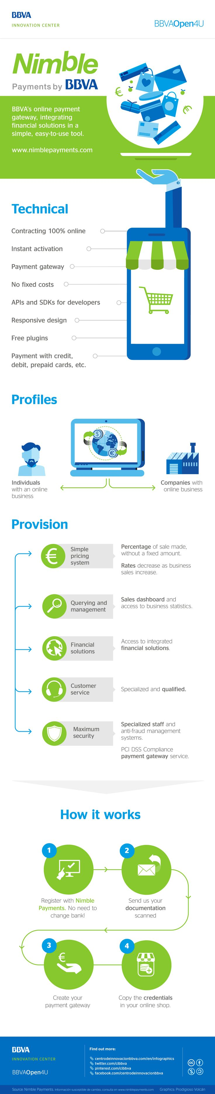 Infographic: This is Nimble Payments #Mobile #Payments #Startups #Online #Fintech #Digital #Infographic #BBVA #Innovation