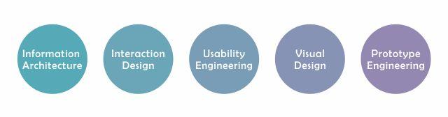 UX 設計師的5大能力