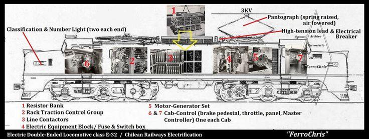 https://flic.kr/p/cuswFS   Dentro de la Locomotora Eléctrica tipo E-32 / Inside the  Double-Ended Electric Locomotive class E-32, Chilean Railways   Apreciamos las partes interiores  y  exteriores  más Vitales de una de nuestras  Locomotoras Eléctricas doble cabina, del tipo 32,  como eran conocidas y nombradas en jerga ferroviaria Chilena, al referirse a ellas. Placa de fabricantes ( www.flickr.com/photos/60934554@N02/5811226574/ )  Datos Técnicos & Otros______  - Cantidad recibida : 34...