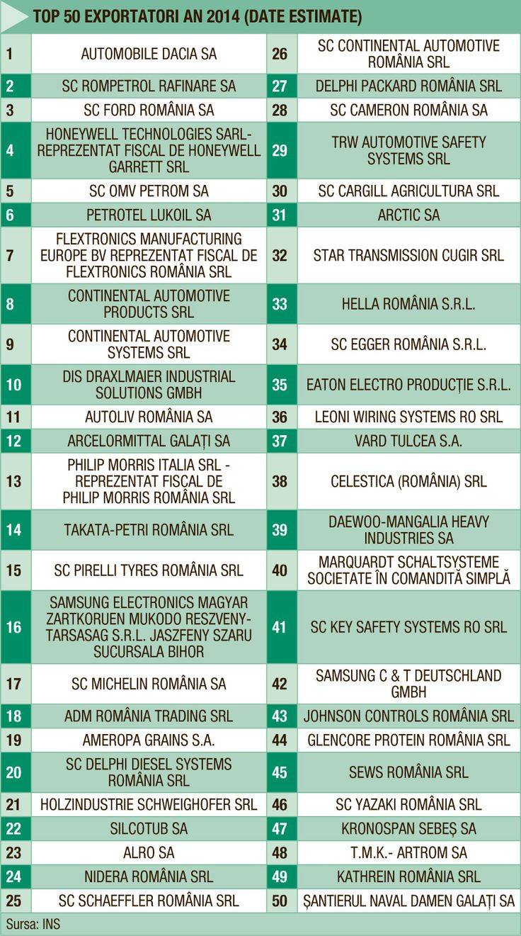 TOP EXPORTATORI ROMANIA BUSINESS | 2014